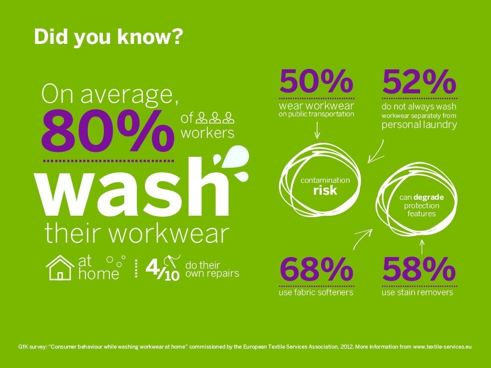 10 considerations about laundering workwear and the impact of home washing